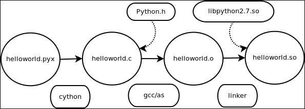 Getting started – Hello World - Learning Cython Programming - Second