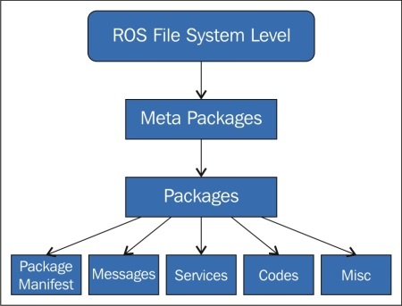 Understanding the ROS file system level - Mastering ROS for Robotics