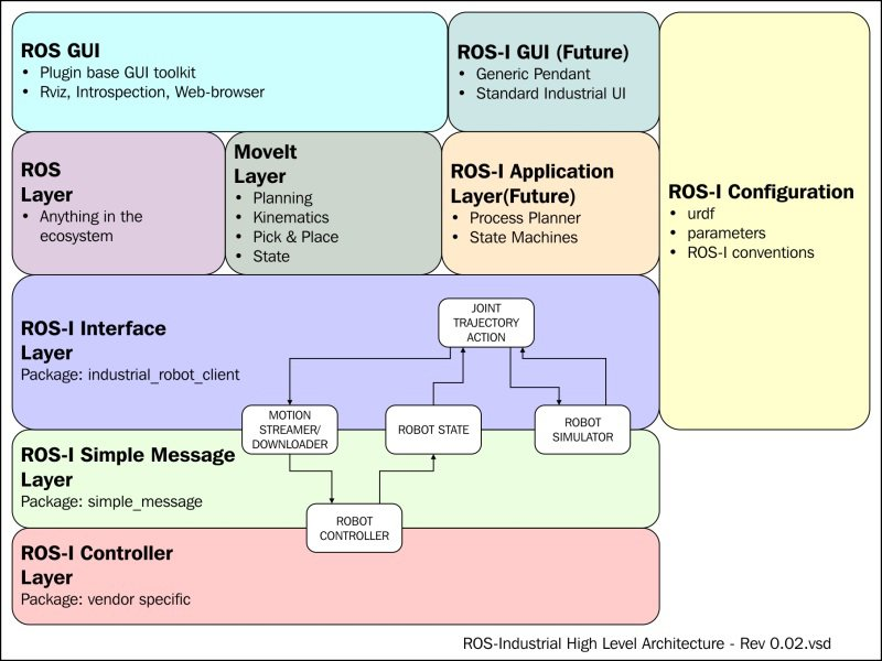 Block diagram of ROS-Industrial packages - Mastering ROS for