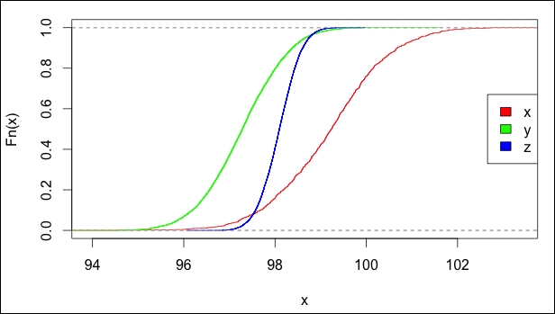 Probability theory and basic statistics - Mastering Text
