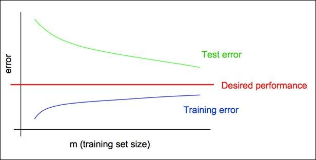 Learning curve - Mastering Text Mining with R