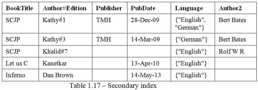 Basics of indexes - DynamoDB Applied Design Patterns