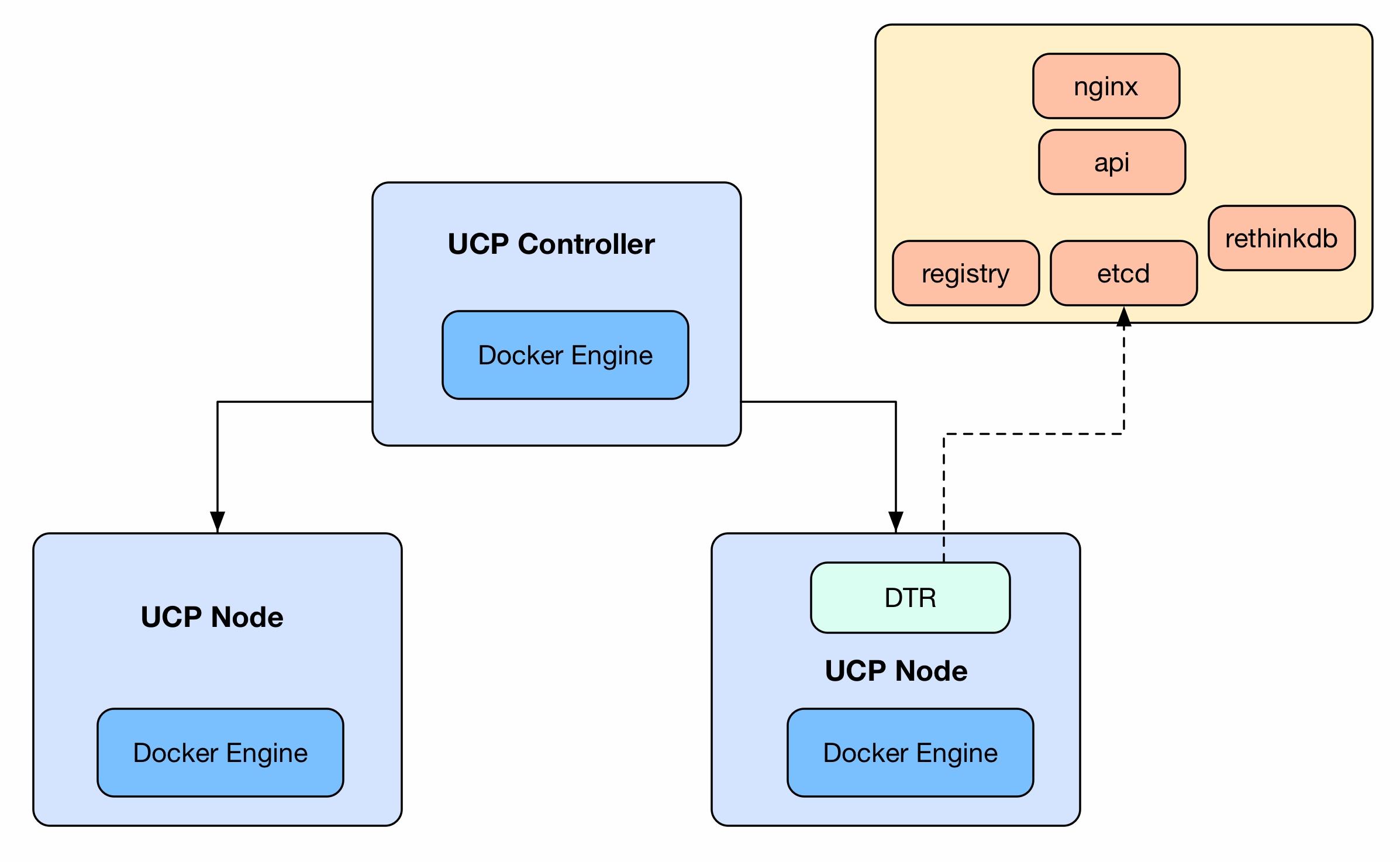 Docker Trusted Registry (DTR) - Troubleshooting Docker