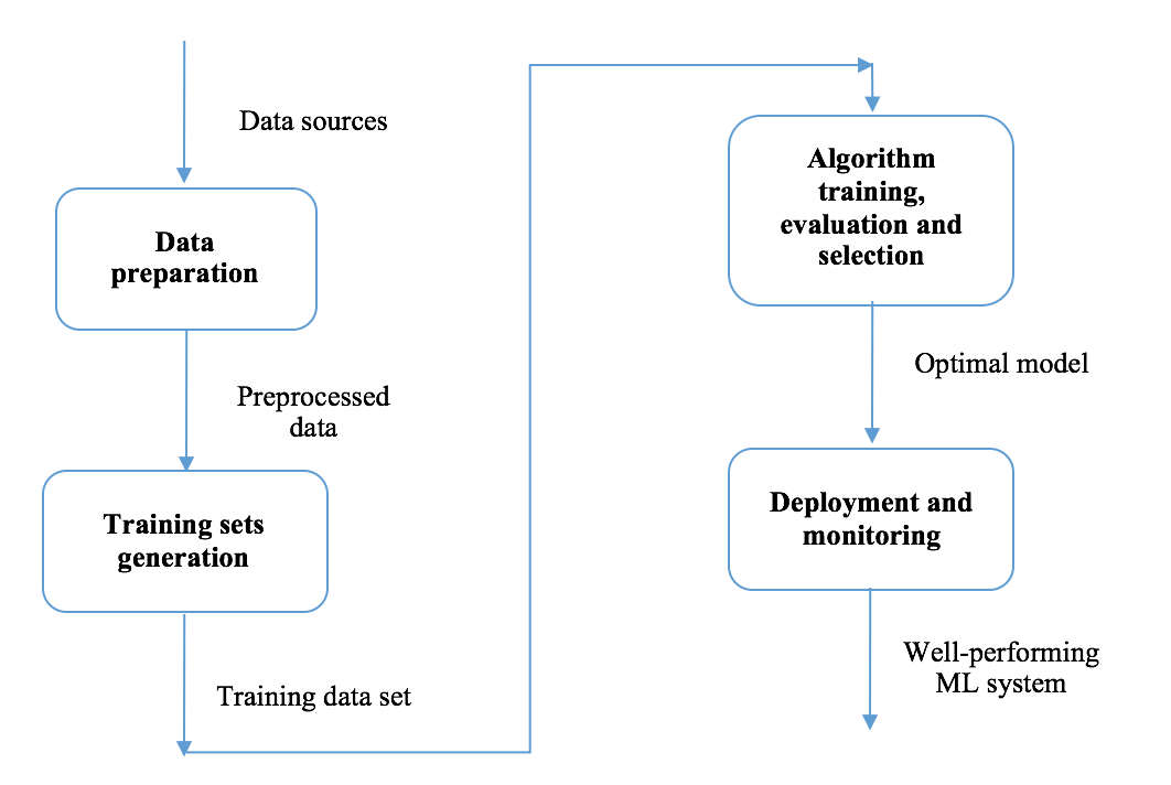 Machine Learning Workflow Python Machine Learning By Example