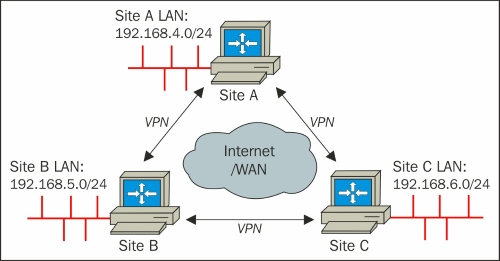 Three-way routing - Mastering OpenVPN
