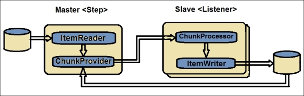 Remote chunking - Spring Batch Essentials