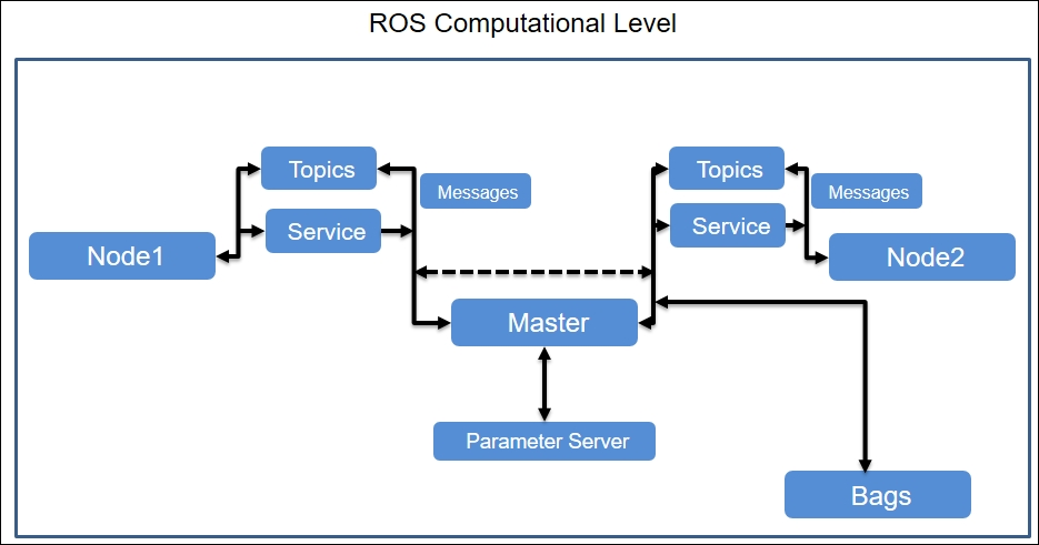 Fundamentals of ROS - ROS Robotics Projects