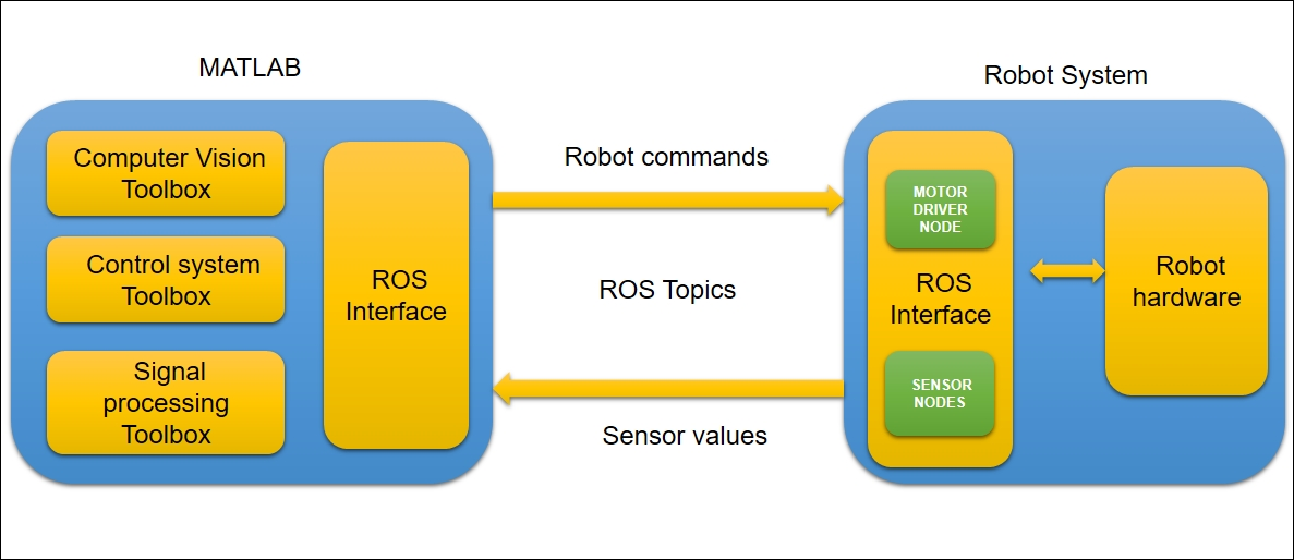 Getting started with the ROS-MATLAB interface - ROS Robotics
