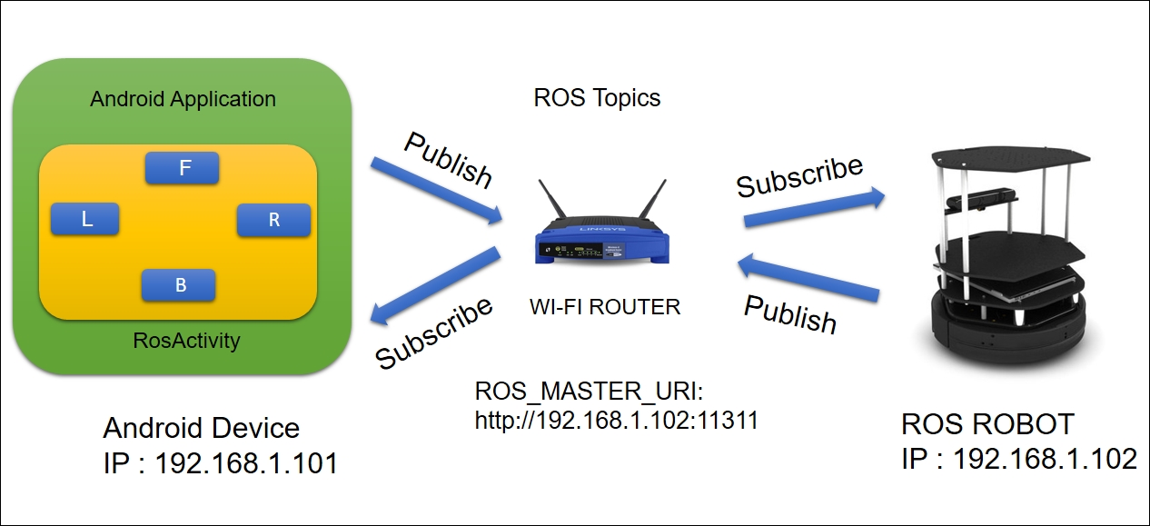 Getting started with Android and its ROS interface - ROS