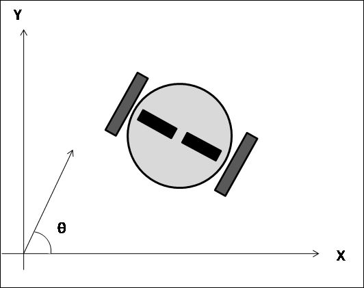 Mathematical model of a differential drive robot - ROS