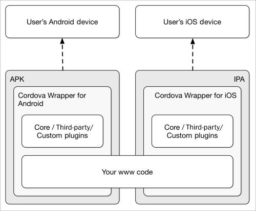 Easy cross-platform development - PhoneGap for Enterprise