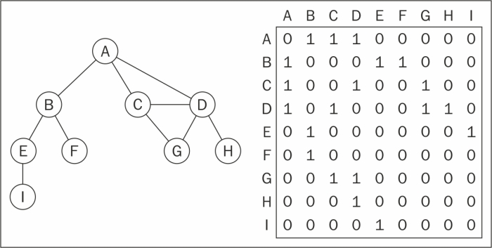 Representing a graph - Learning JavaScript Data Structures