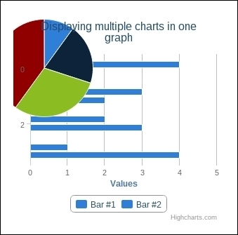 Displaying multiple charts in one graph - Highcharts Cookbook