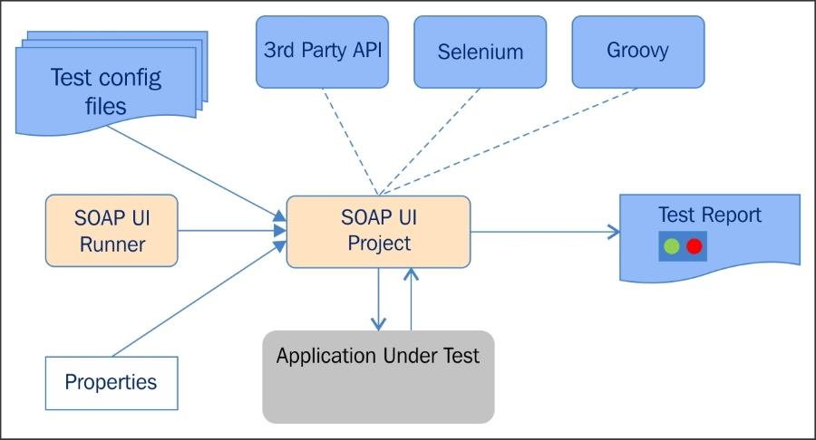 SoapUI architecture - Mastering SoapUI