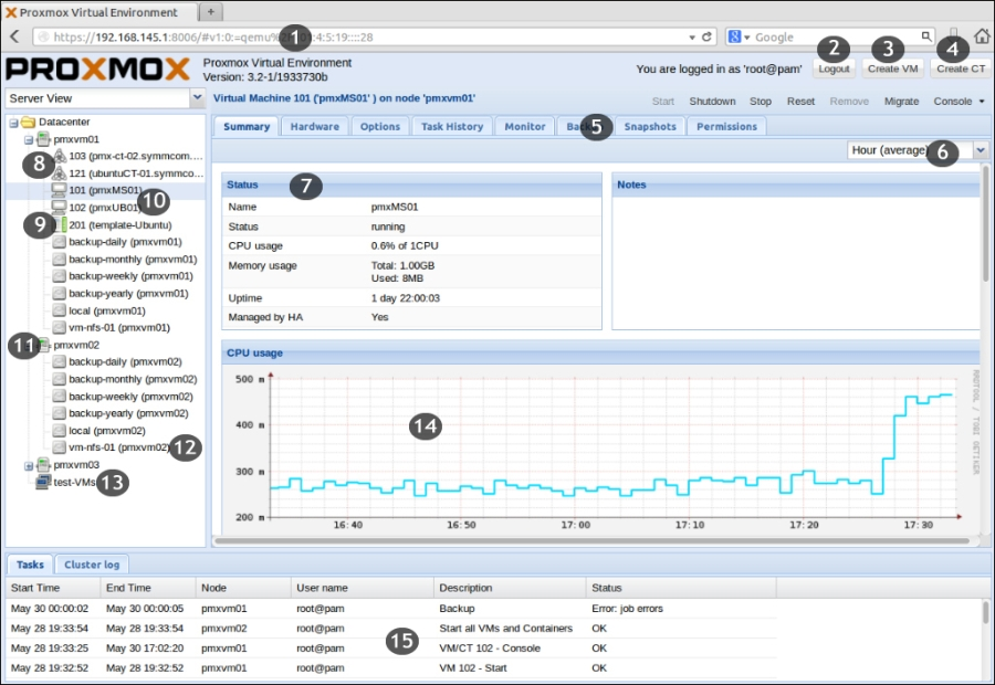 The Proxmox Graphical User Interface (GUI) - Mastering Proxmox