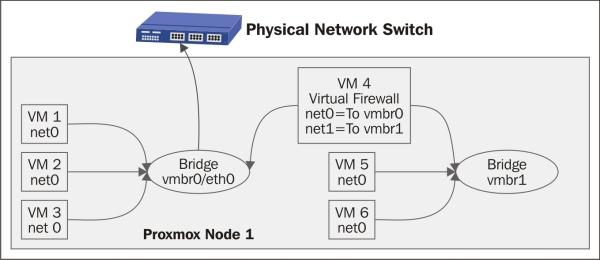 Configuring a bridge - Proxmox Cookbook