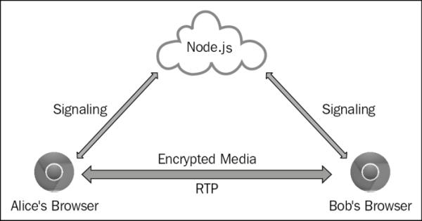 WebRTC through WebSocket signaling servers - WebRTC