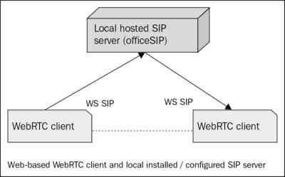 SIP servers - WebRTC Integrator's Guide