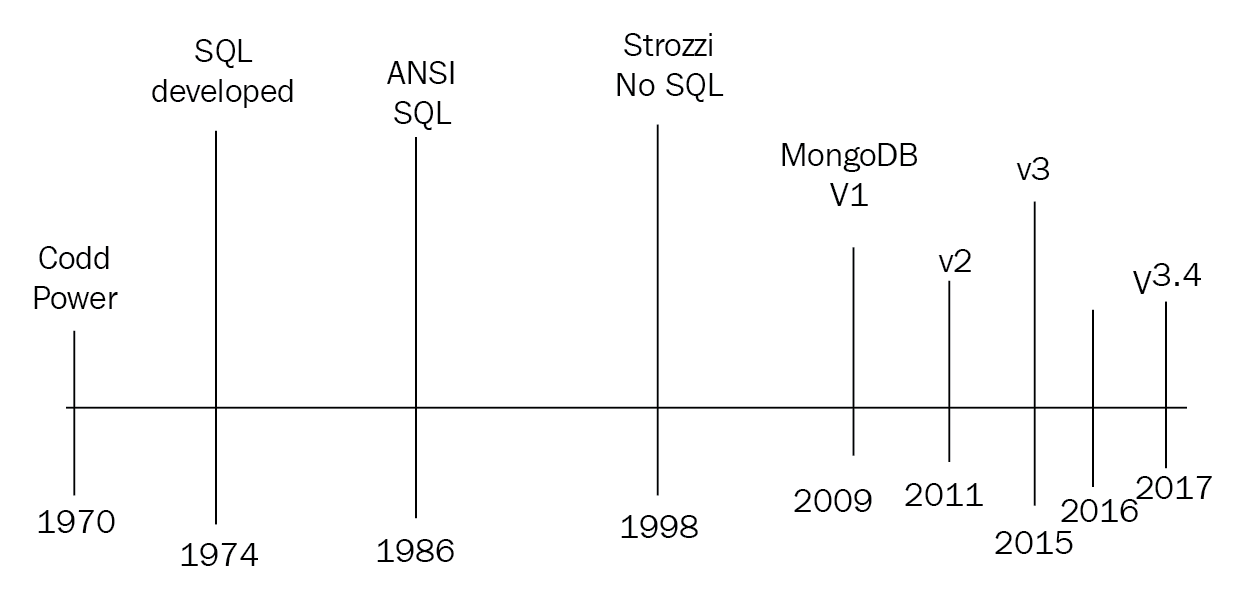 SQL and NoSQL evolution - Mastering MongoDB 3 x
