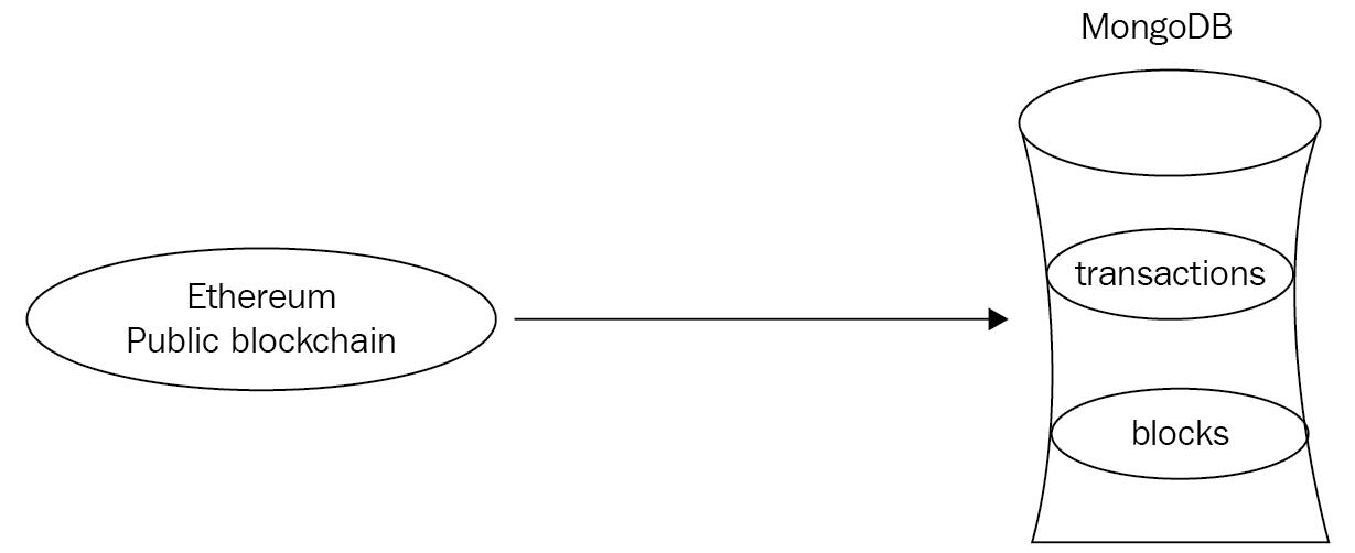 Aggregation use case - Mastering MongoDB 3 x