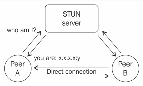 Using STUN and TURN - WebRTC Blueprints