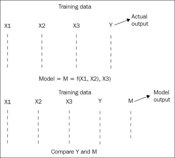Random sampling – splitting a dataset in training and