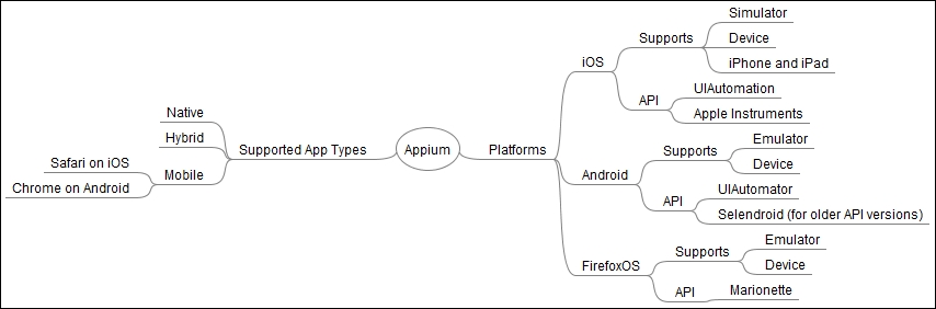Introducing Appium - Learning Selenium Testing Tools with Python