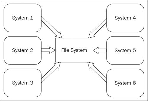 Enterprise messaging - Learning RabbitMQ