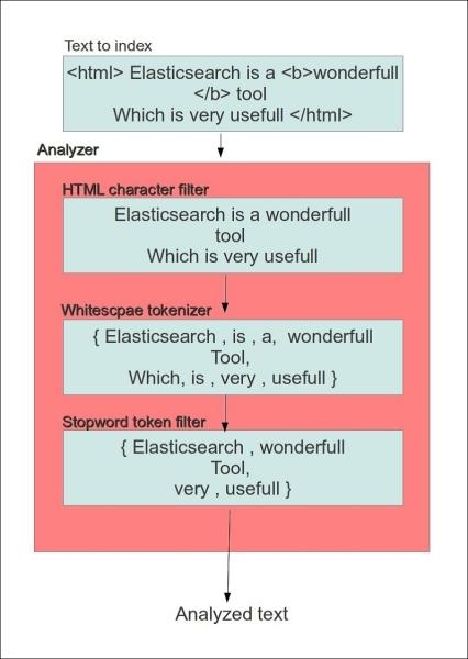 Setting the analyzer - Elasticsearch Blueprints