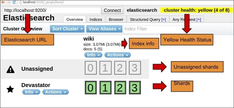 Pagination - Elasticsearch Blueprints