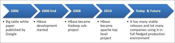 Getting started with HBase - Learning HBase