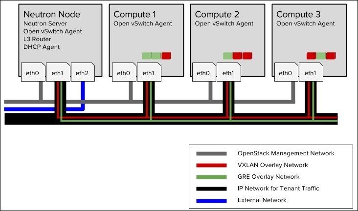 Configuring Neutron VXLAN and GRE tenant networks using Open