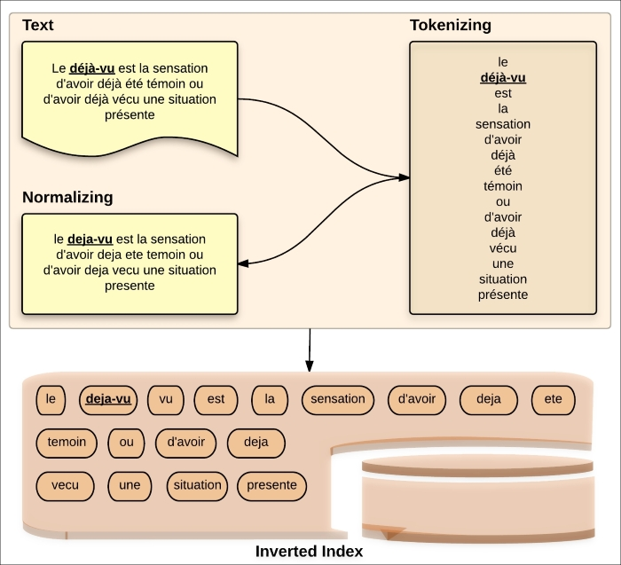 Process of analysis - Elasticsearch Indexing
