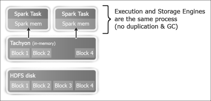 Using Tachyon as an off-heap storage layer - Spark Cookbook