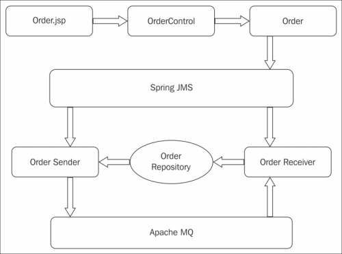 Implementing the Order Management Messaging System with