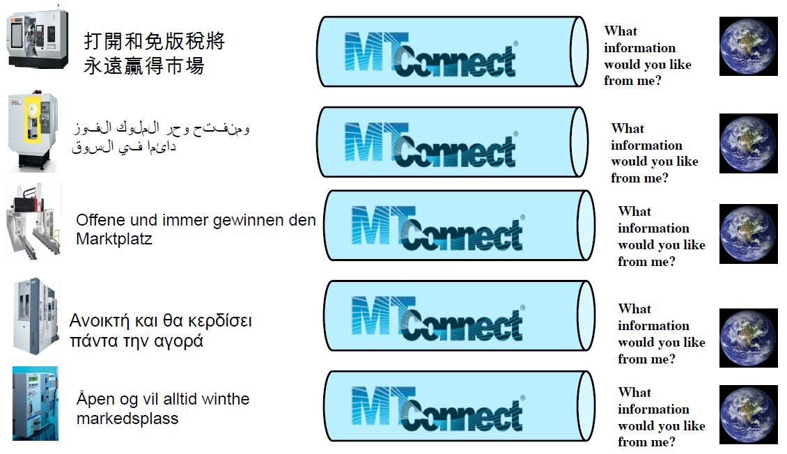 ROS-I-MTConnect integration - Robot Operating System Cookbook