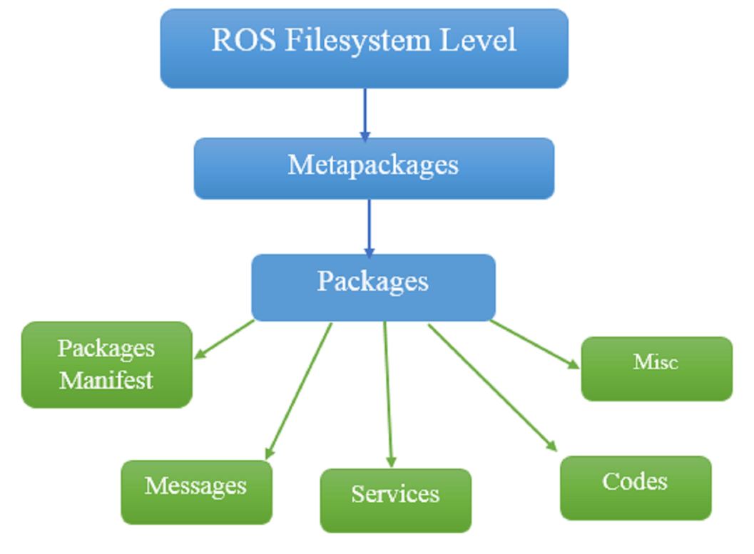 Exploring the ROS filesystem - Robot Operating System Cookbook