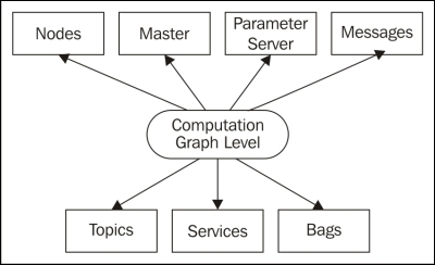 Understanding the ROS Computation Graph level - Learning ROS