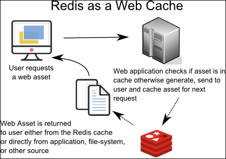 Popular usage patterns - Mastering Redis