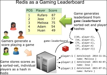 Popular usage patterns - Mastering Redis