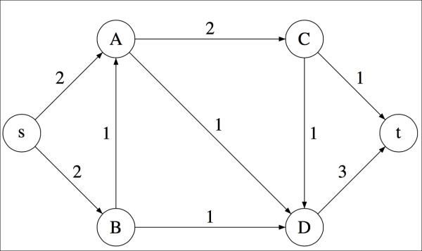 Maximum flow and minimum cut - Mastering Python Data