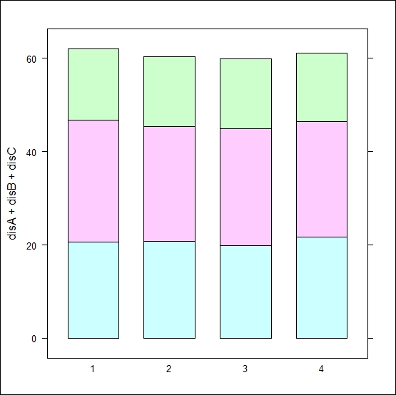 Creating stacked bar charts - R Graphs Cookbook (Second Edition)