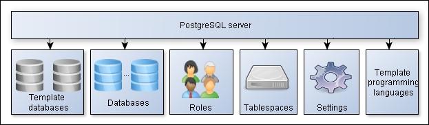 PostgreSQL objects hierarchy - Learning PostgreSQL
