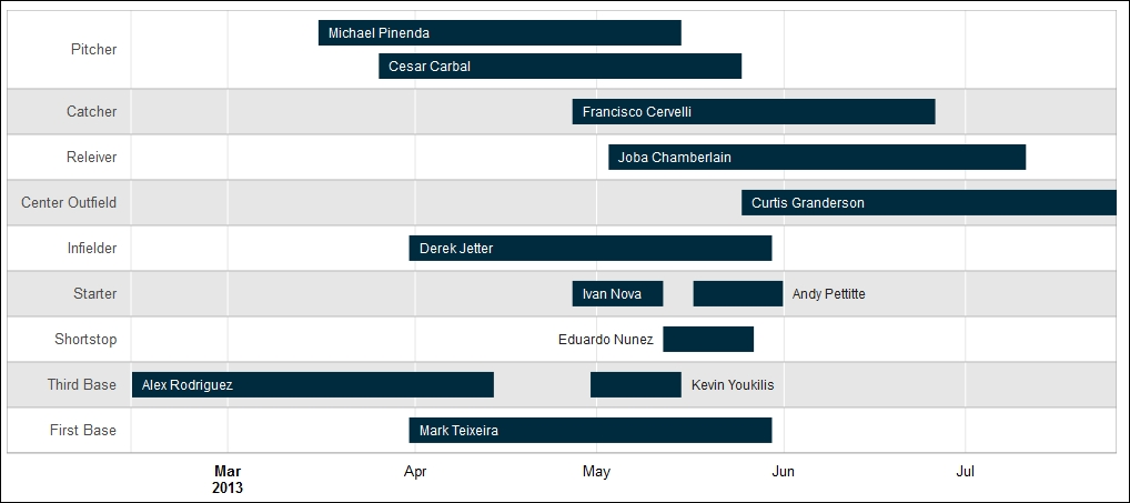 Generating An Interactive Gantt Timeline Chart In R R Data Visualization Cookbook
