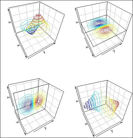 Generating a 3D contour plot - R Data Visualization Cookbook