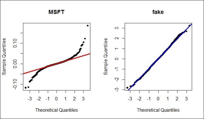 Generating a quantile-quantile plot (QQ plot) - R Data