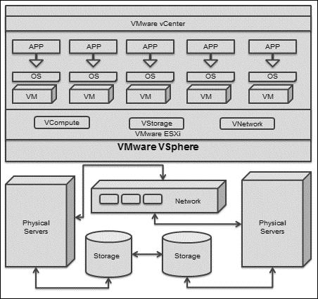 VMware vSphere networking essentials - VMware vSphere Design