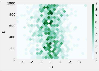 Hexagon bin plots - Mastering Python for Data Science