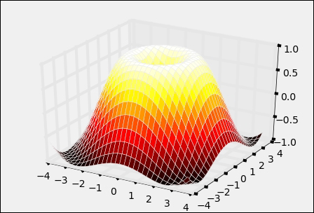 A 3D plot of a surface - Mastering Python for Data Science
