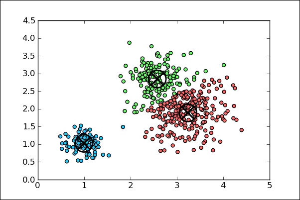 The k-means clustering - Mastering Python for Data Science